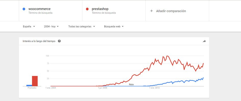 PrestaShop vs. WooCommerce
